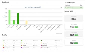 AWECIM's Email Analytics